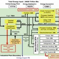 ممیزی انرژی، مدیریت انرژی